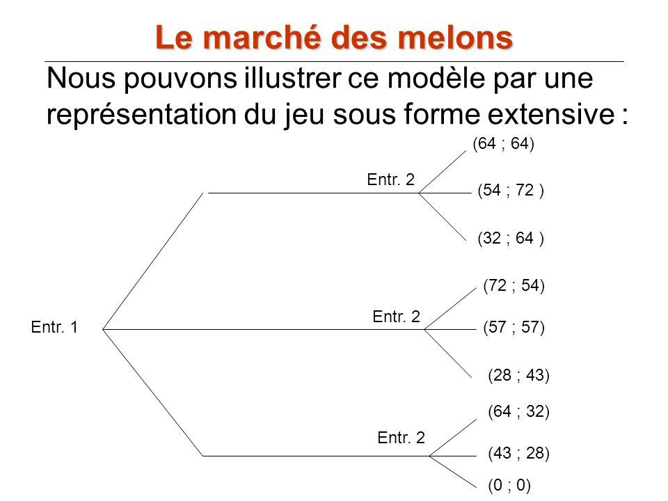 Le marché des melons Nous pouvons illustrer ce modèle par une représentation du jeu sous forme extensive :