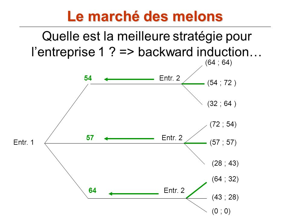 Le marché des melons Quelle est la meilleure stratégie pour l'entreprise 1 => backward induction…