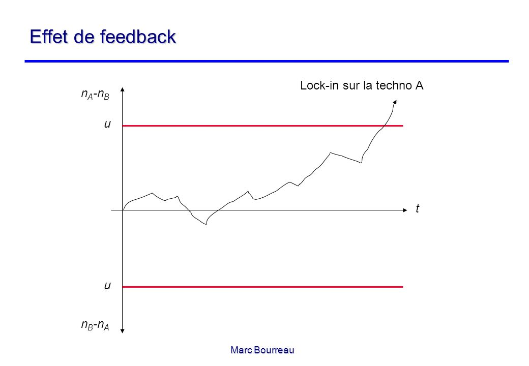 Effet de feedback Lock-in sur la techno A nA-nB u t u nB-nA