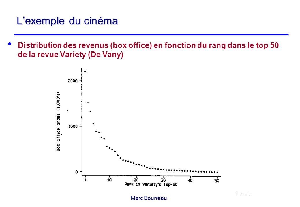 L'exemple du cinéma Distribution des revenus (box office) en fonction du rang dans le top 50 de la revue Variety (De Vany)