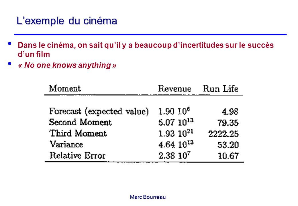 L'exemple du cinéma Dans le cinéma, on sait qu'il y a beaucoup d'incertitudes sur le succès d'un film.