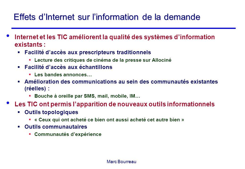 Effets d'Internet sur l'information de la demande