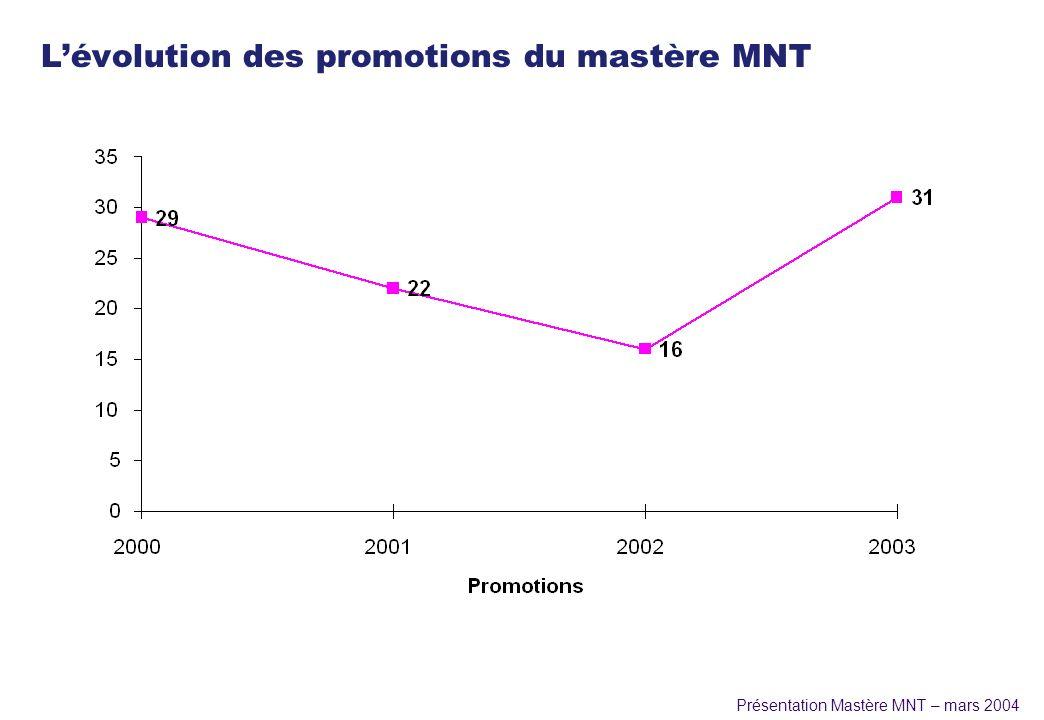 L'évolution des promotions du mastère MNT