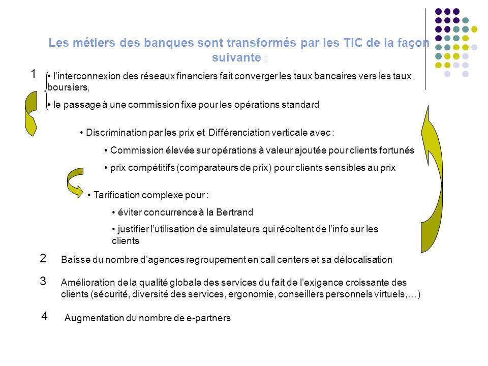 Les métiers des banques sont transformés par les TIC de la façon suivante :