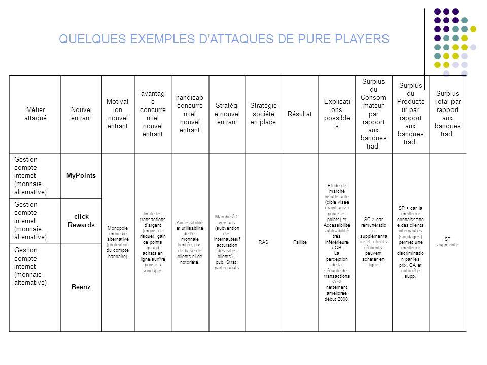 QUELQUES EXEMPLES D'ATTAQUES DE PURE PLAYERS