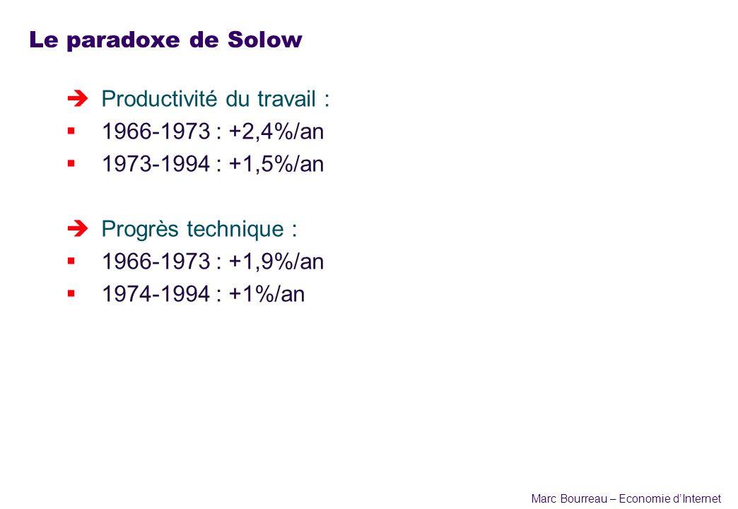 Le paradoxe de Solow Productivité du travail : 1966-1973 : +2,4%/an. 1973-1994 : +1,5%/an. Progrès technique :