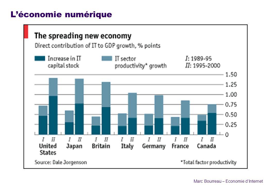 L'économie numérique