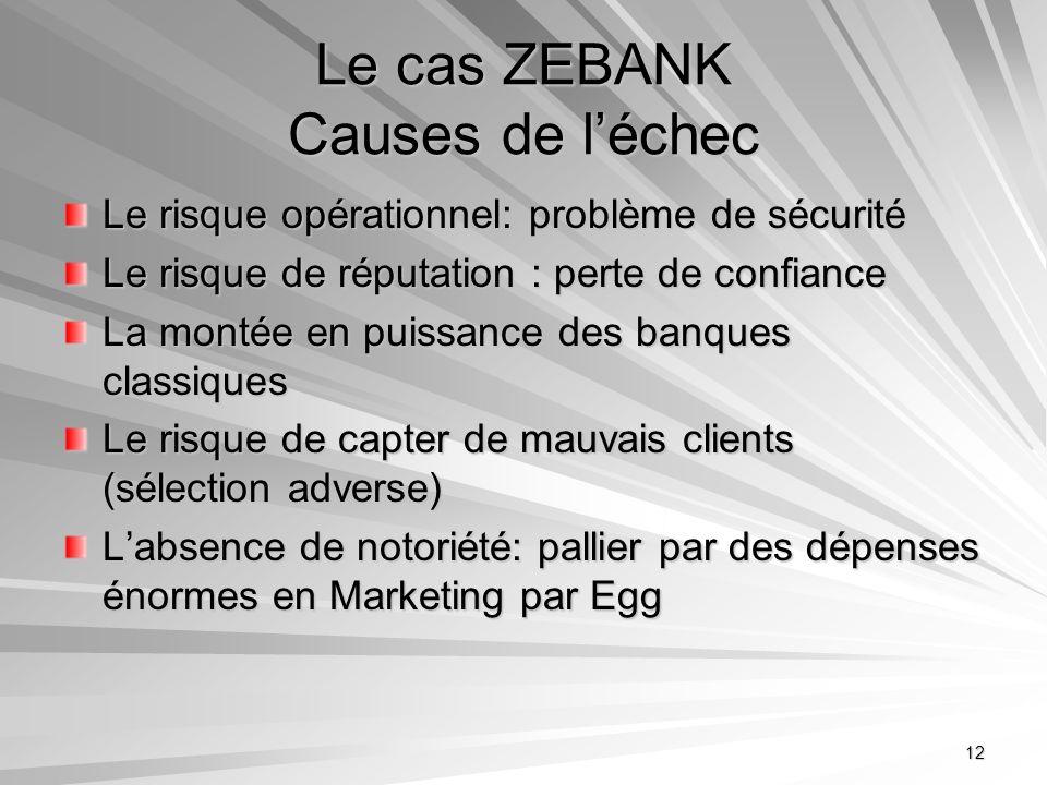 Le cas ZEBANK Causes de l'échec