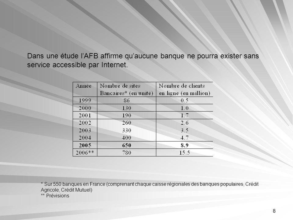 Dans une étude l'AFB affirme qu'aucune banque ne pourra exister sans service accessible par Internet.