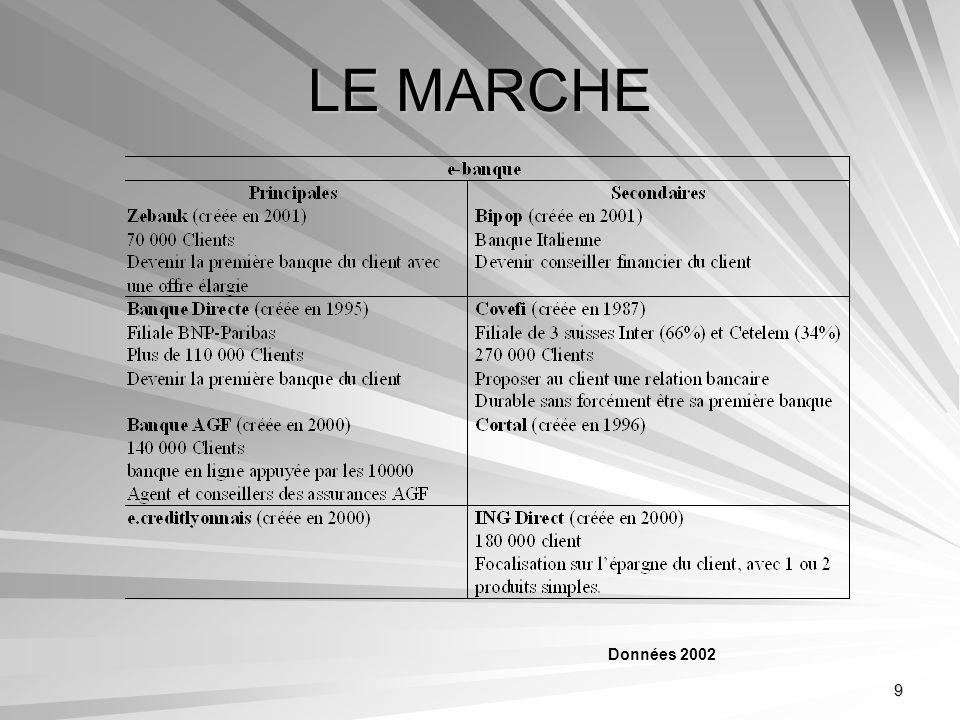 LE MARCHE Données 2002