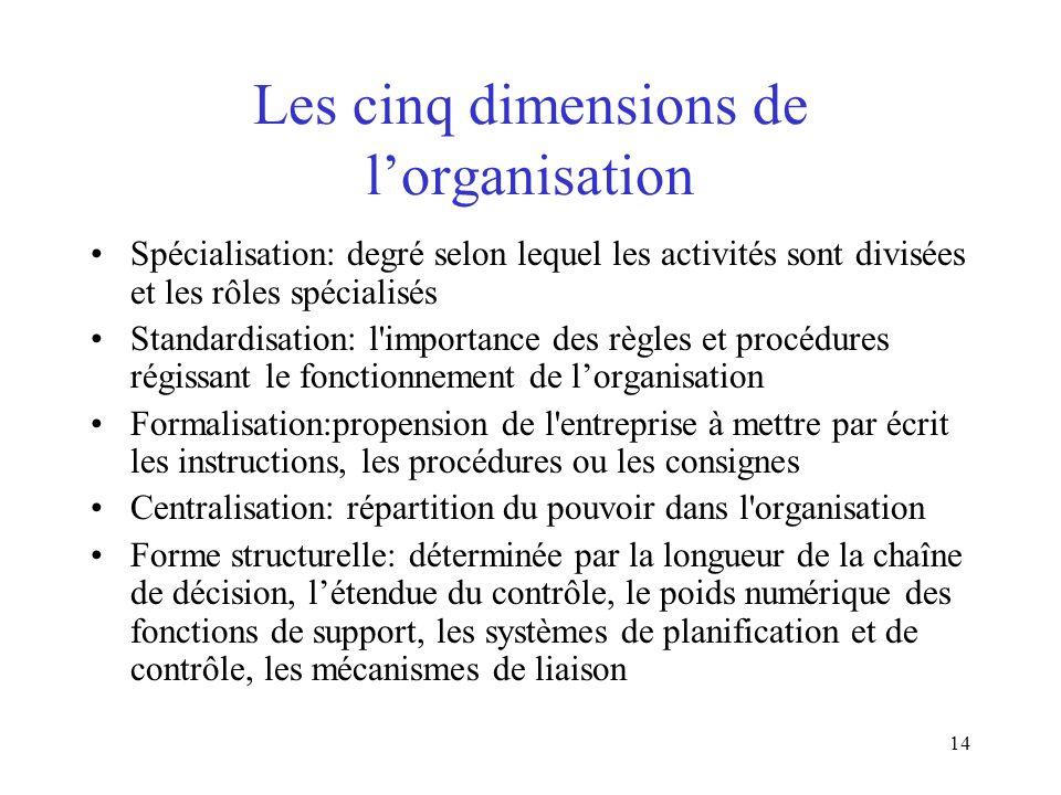 Les cinq dimensions de l'organisation