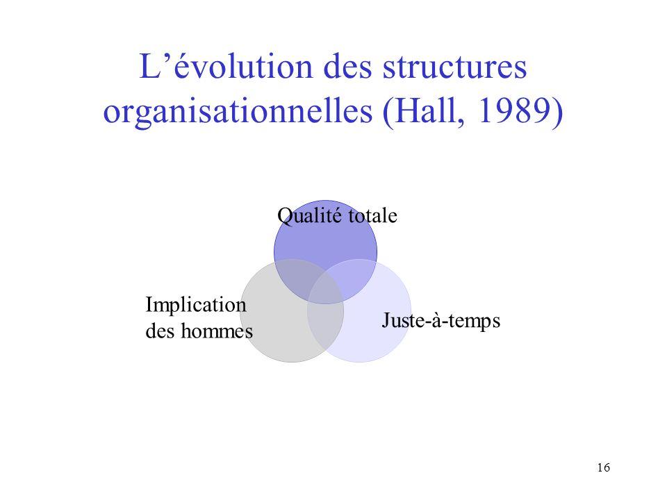 L'évolution des structures organisationnelles (Hall, 1989)