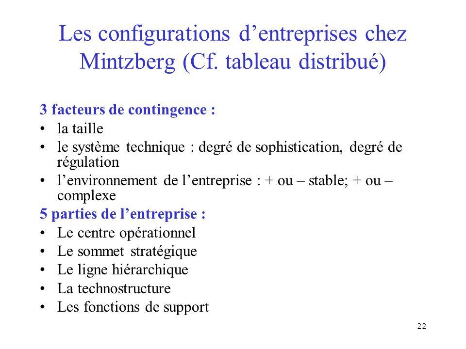 Les configurations d'entreprises chez Mintzberg (Cf. tableau distribué)