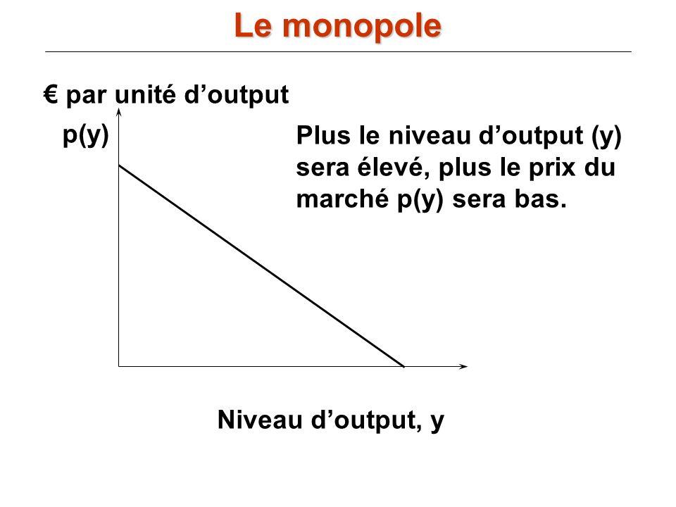 Le monopole € par unité d'output p(y) Plus le niveau d'output (y)