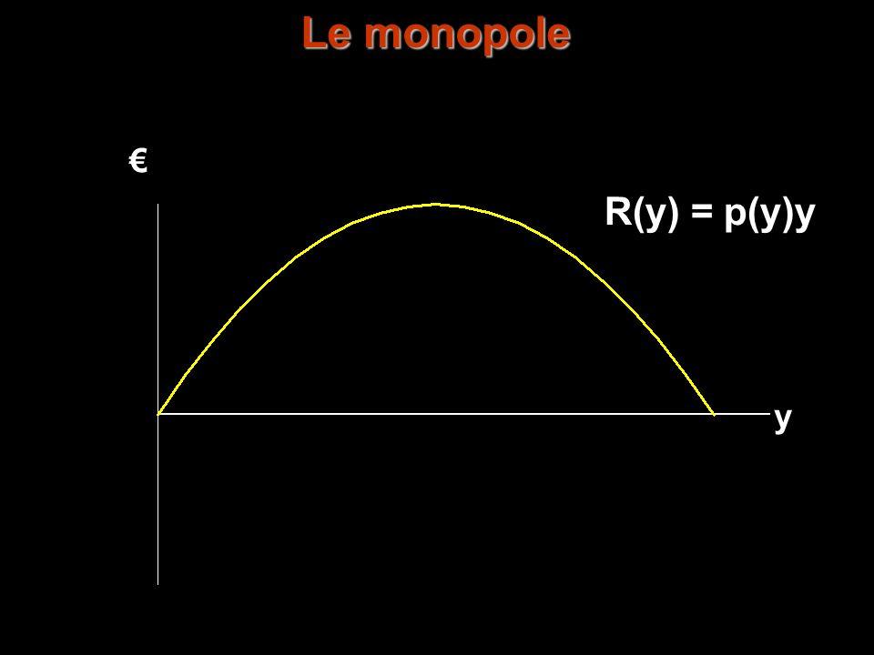 Le monopole € R(y) = p(y)y y