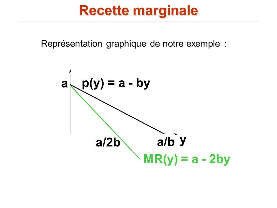 Recette marginale a p(y) = a - by y a/2b a/b MR(y) = a - 2by