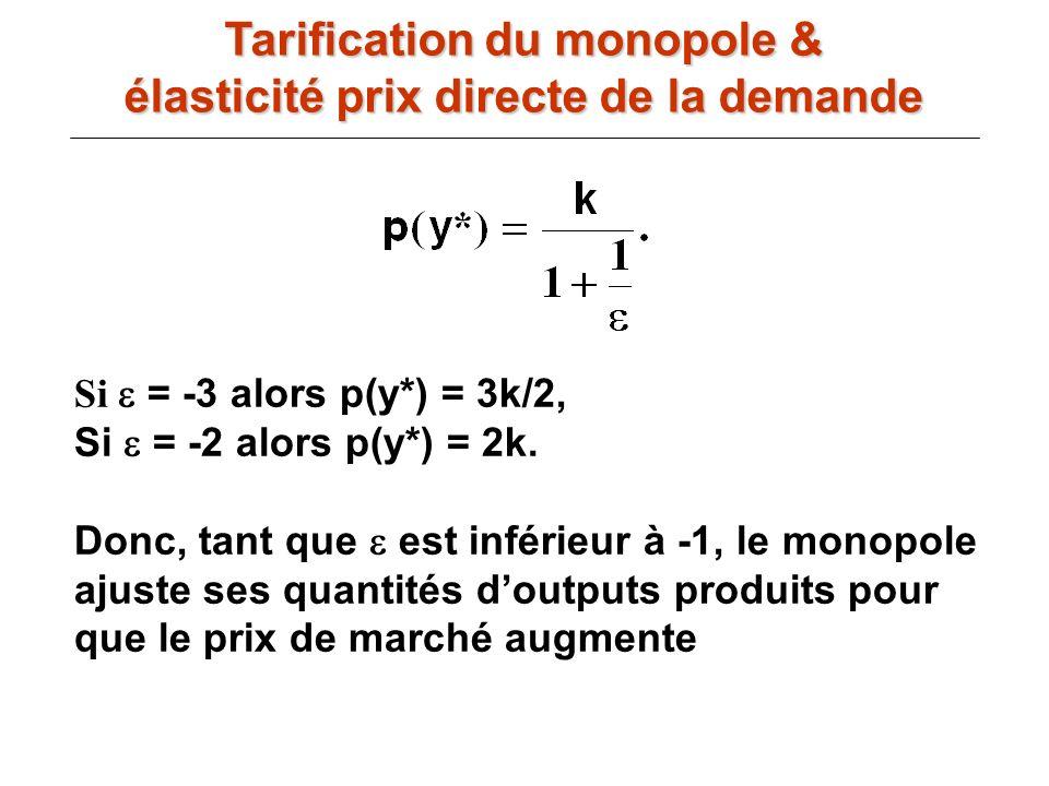 Tarification du monopole & élasticité prix directe de la demande