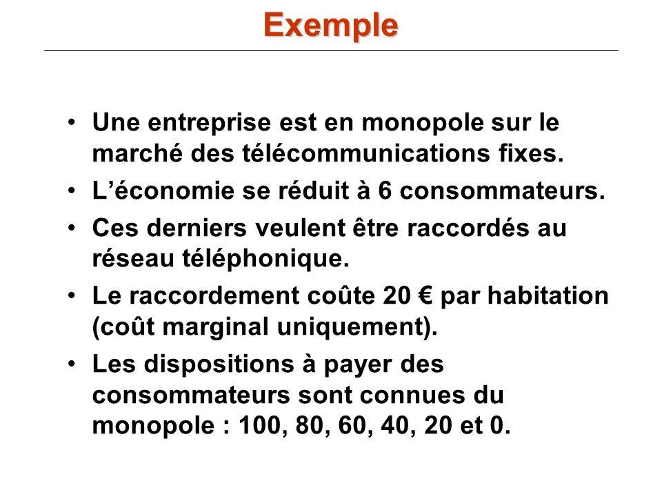 Exemple Une entreprise est en monopole sur le marché des télécommunications fixes. L'économie se réduit à 6 consommateurs.