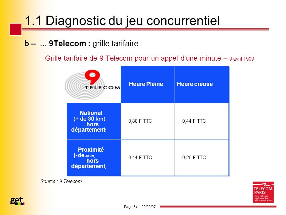 1.1 Diagnostic du jeu concurrentiel