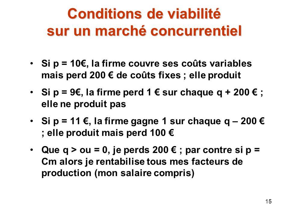 Conditions de viabilité sur un marché concurrentiel