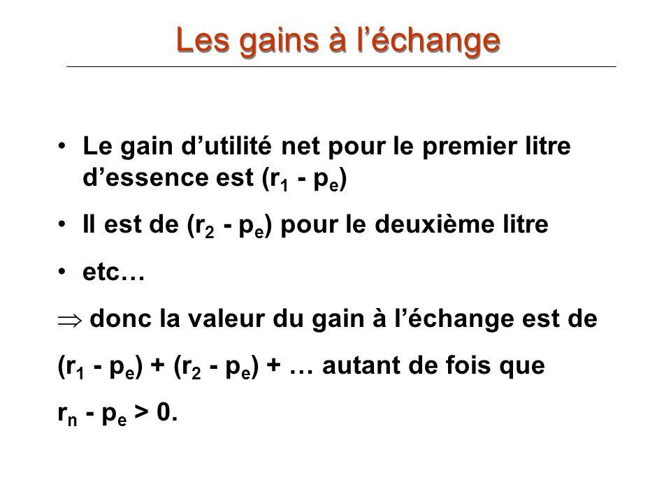 Les gains à l'échange Le gain d'utilité net pour le premier litre d'essence est (r1 - pe) Il est de (r2 - pe) pour le deuxième litre.