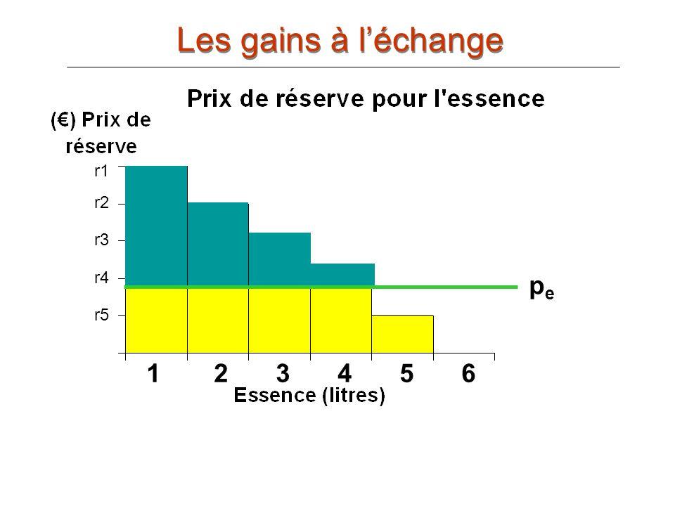 Les gains à l'échange r1 r1 r2 r2 r3 r3 r4 r4 pe r5 r5 r6 1 2 3 4 5 6