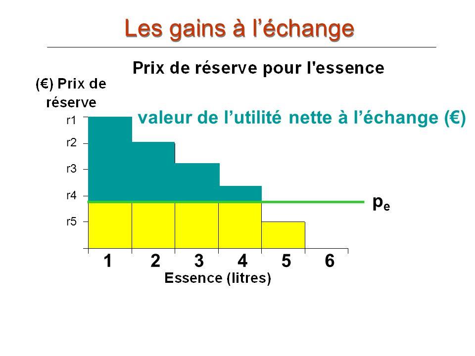 Les gains à l'échange r1 valeur de l'utilité nette à l'échange (€) r2
