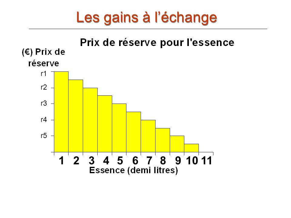Les gains à l'échange r1 r3 r5 r7 r9 r11 1 2 3 4 5 6 7 8 9 10 11 r1 r2