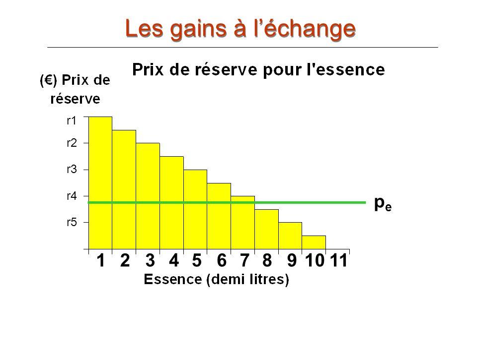 Les gains à l'échange r1 r3 r5 r7 pe r9 r11 1 2 3 4 5 6 7 8 9 10 11 r1