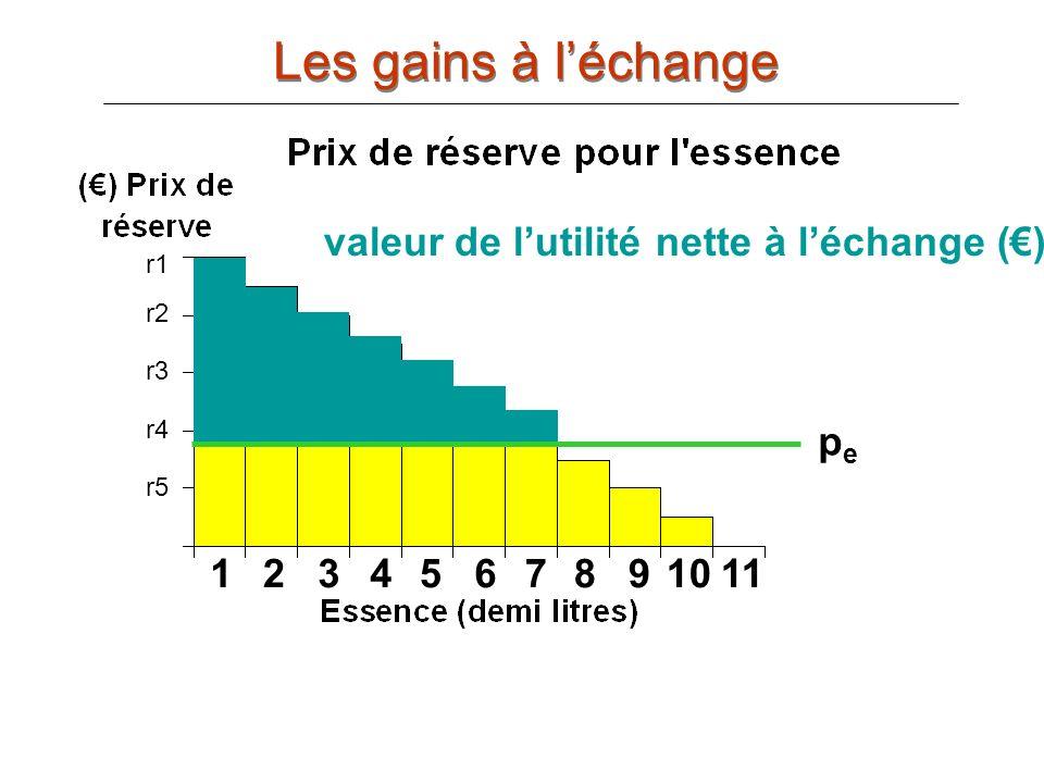 Les gains à l'échange valeur de l'utilité nette à l'échange (€) r1 r3