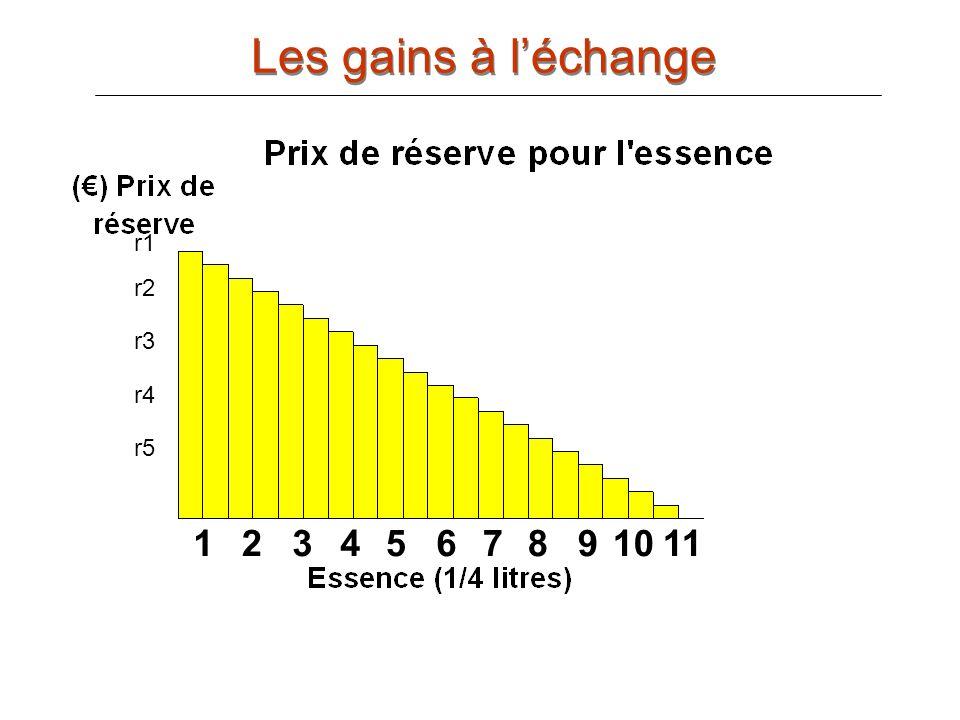 Les gains à l'échange r1 r2 r3 r4 r5 1 2 3 4 5 6 7 8 9 10 11