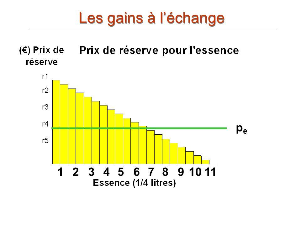 Les gains à l'échange r1 r2 r3 r4 pe r5 1 2 3 4 5 6 7 8 9 10 11