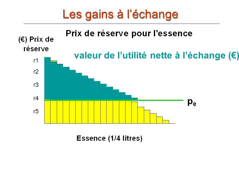 Les gains à l'échange valeur de l'utilité nette à l'échange (€) pe r1