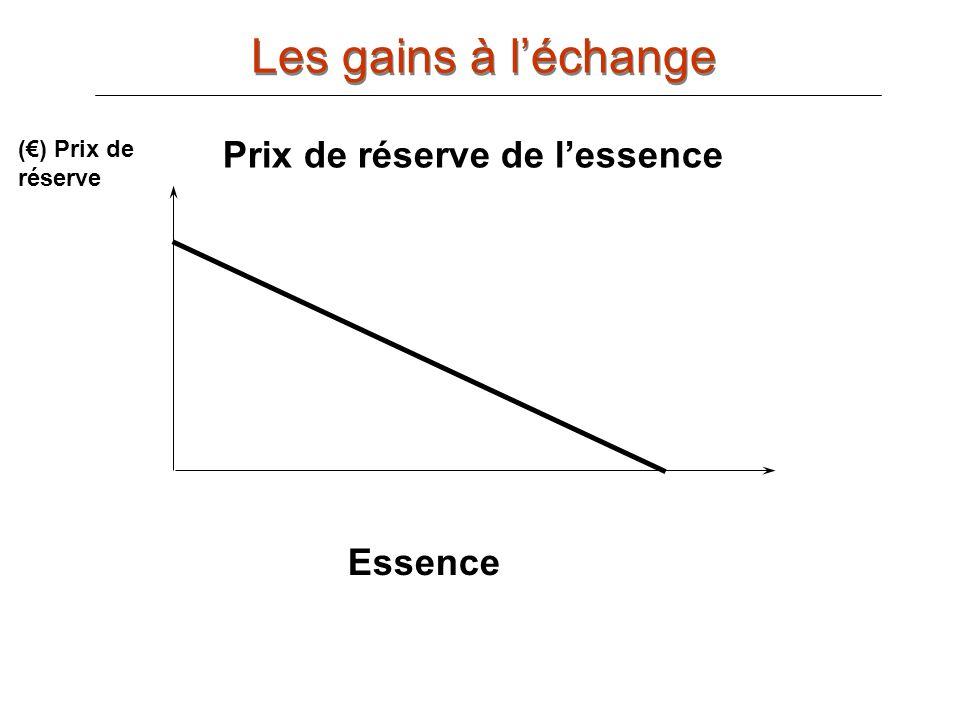 Les gains à l'échange Prix de réserve de l'essence Essence (€) Prix de