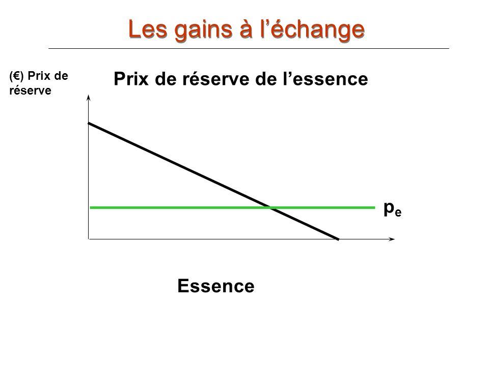 Les gains à l'échange Prix de réserve de l'essence pe Essence