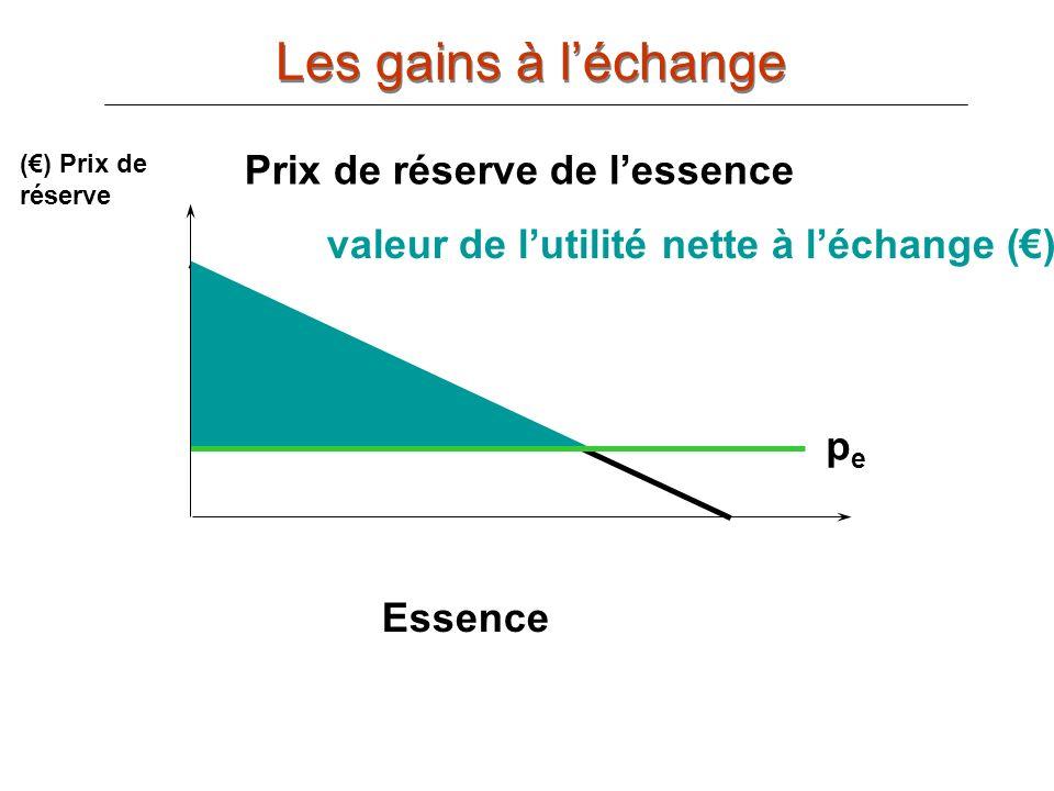 Les gains à l'échange Prix de réserve de l'essence