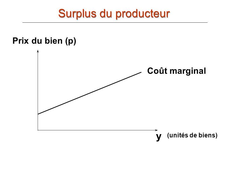 Surplus du producteur y Prix du bien (p) Coût marginal