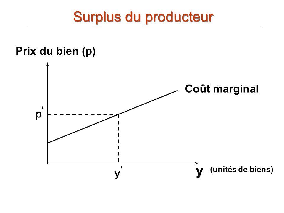 Surplus du producteur y y Prix du bien (p) Coût marginal