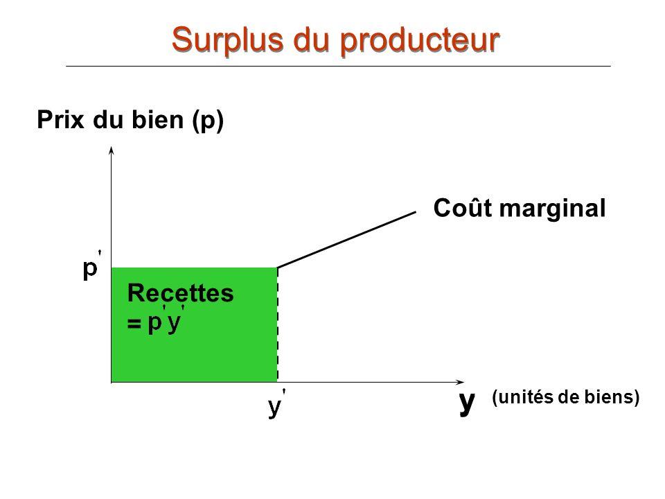 Surplus du producteur y y Prix du bien (p) Coût marginal Recettes =