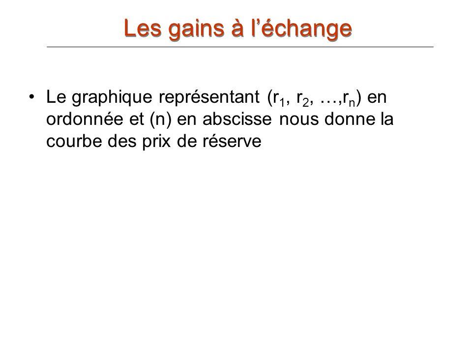 Les gains à l'échange Le graphique représentant (r1, r2, …,rn) en ordonnée et (n) en abscisse nous donne la courbe des prix de réserve.