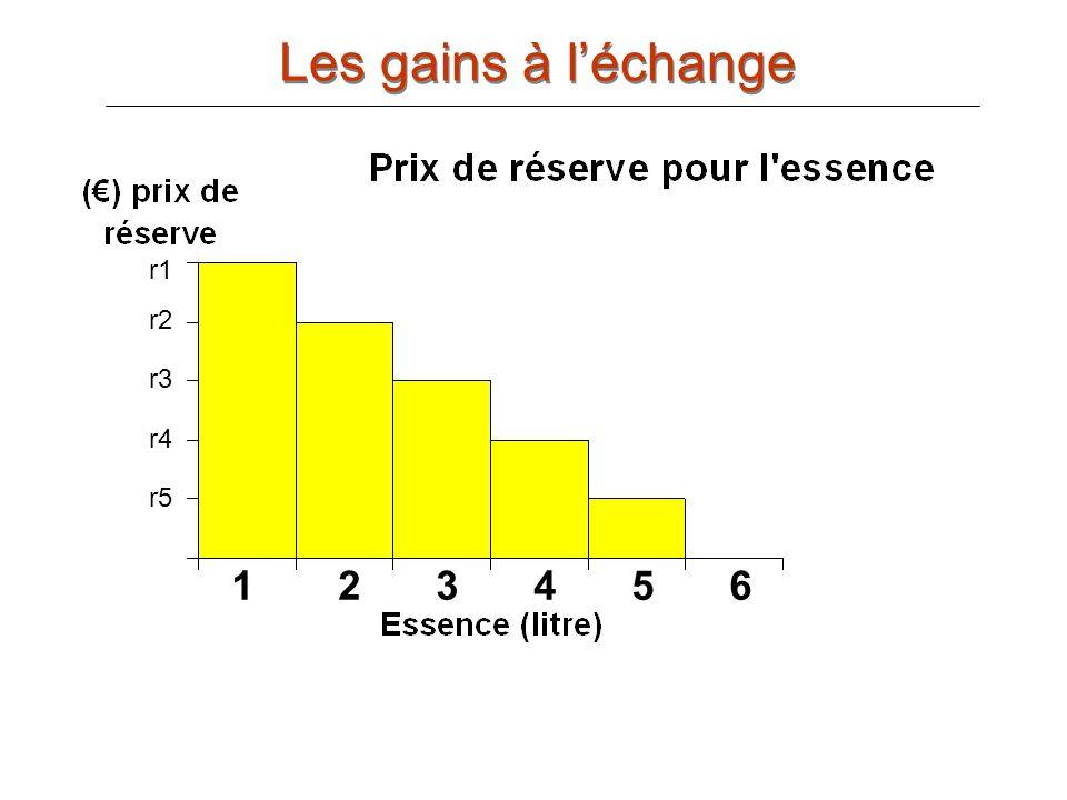 Les gains à l'échange r2 r3 r4 r5 r6 r1 r1 r2 r3 r4 r5 1 2 3 4 5 6