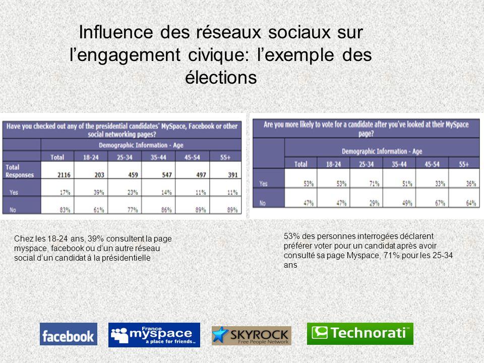 Influence des réseaux sociaux sur l'engagement civique: l'exemple des élections