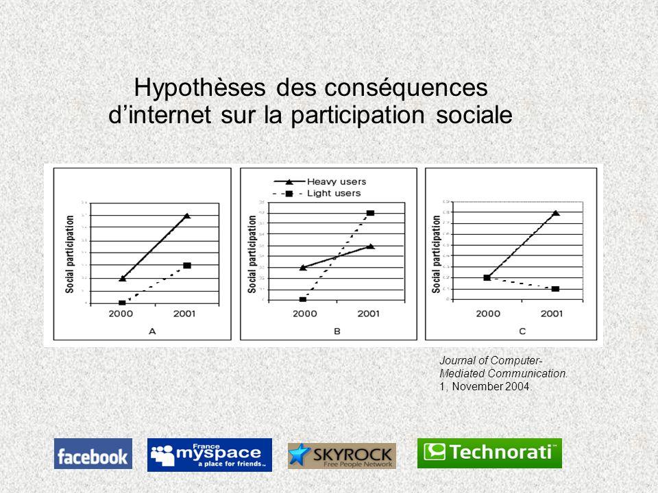 Hypothèses des conséquences d'internet sur la participation sociale