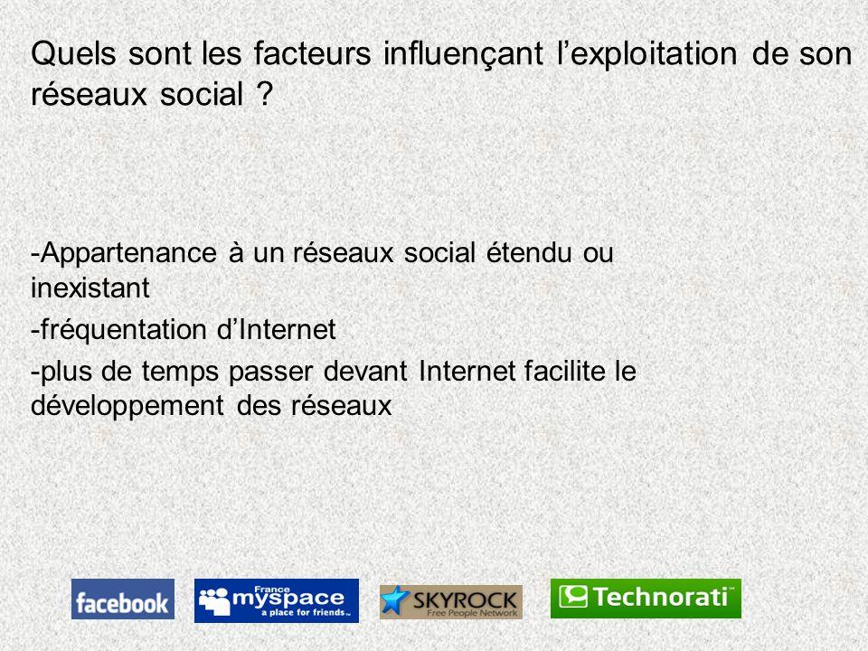 Quels sont les facteurs influençant l'exploitation de son réseaux social