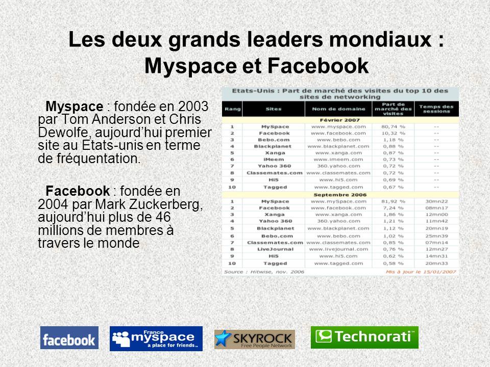 Les deux grands leaders mondiaux : Myspace et Facebook