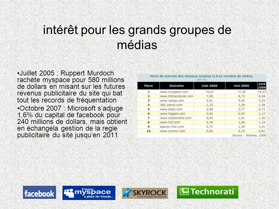 intérêt pour les grands groupes de médias