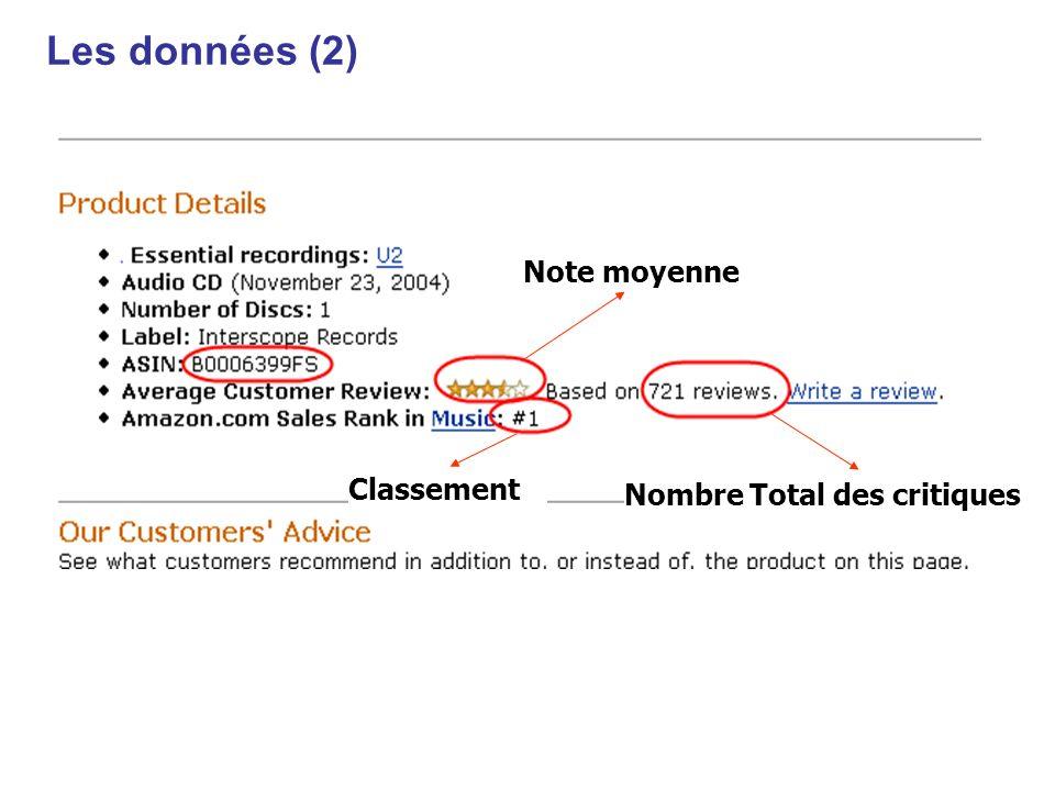 Les données (2) Note moyenne Classement Nombre Total des critiques