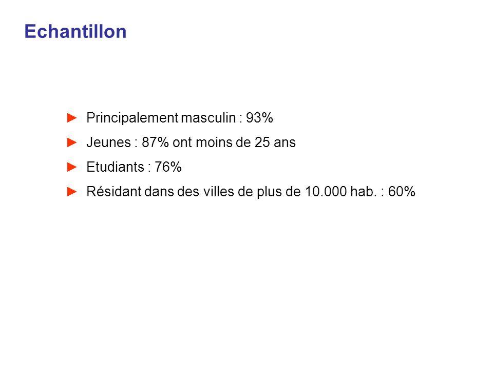 Echantillon Principalement masculin : 93%