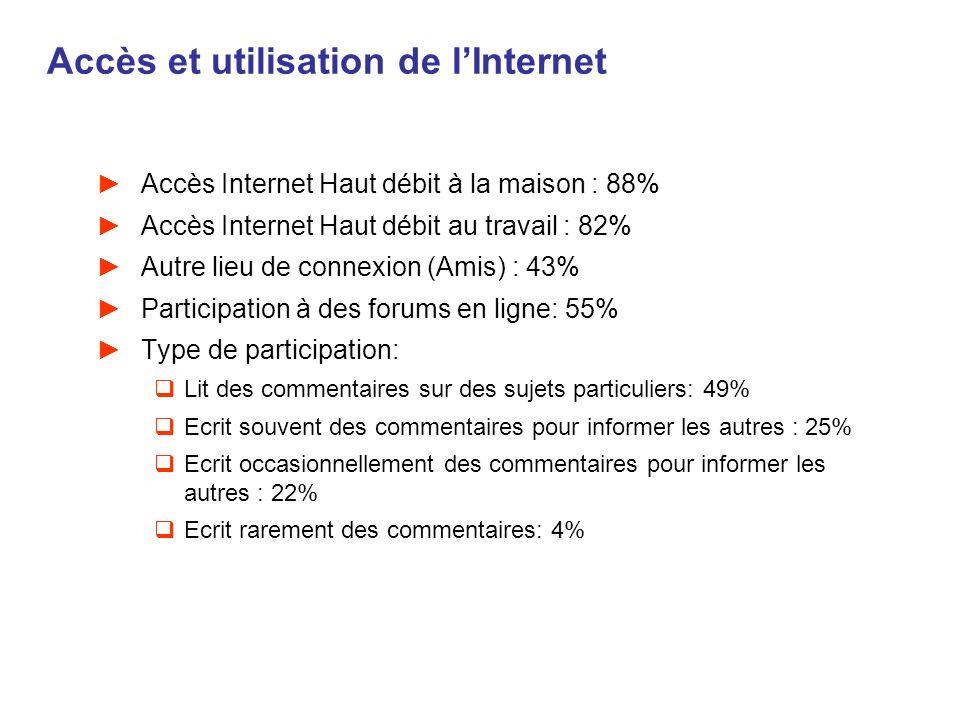 Accès et utilisation de l'Internet