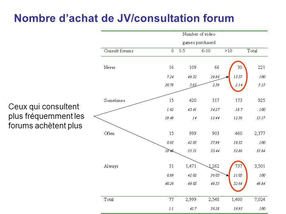Nombre d'achat de JV/consultation forum